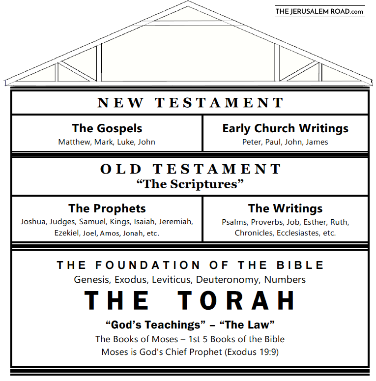 bart-scripture-building